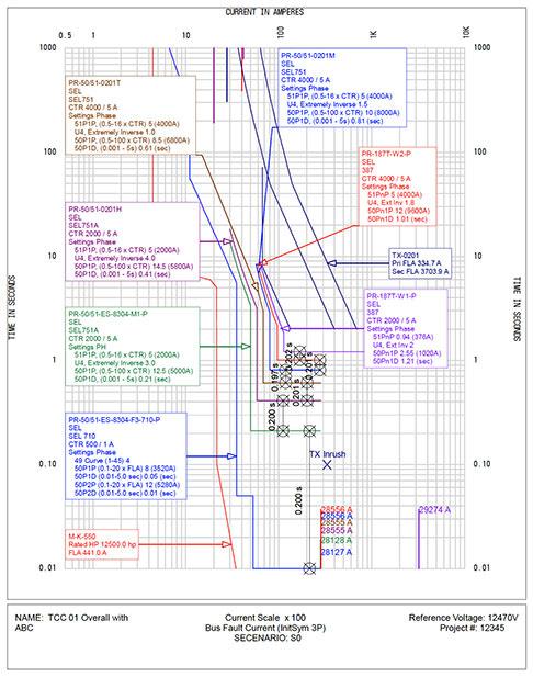 Coordination Study and Short Circuit Analysis