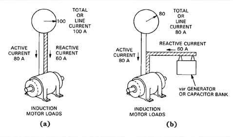 Power Factor Analysis